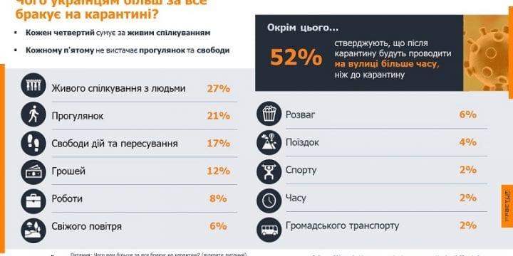 4 з 10 українців морально готові витримати ще місяць карантину, але не більше