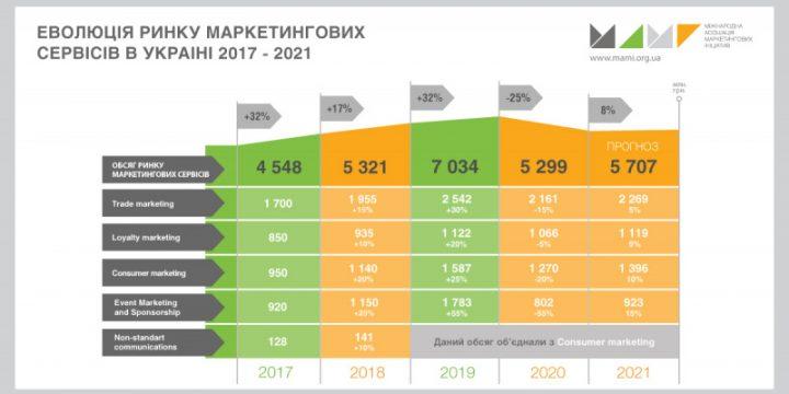 Підсумки 2020 року та прогнози на 2021 – ринок маркетингових сервісів. Експертна оцінка МАМІ